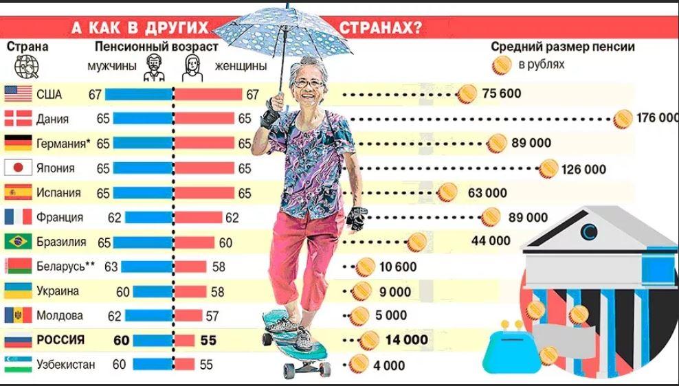 Какие пенсии у депутатов госдумы